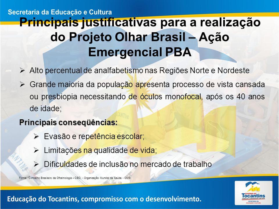 Principais justificativas para a realização do Projeto Olhar Brasil – Ação Emergencial PBA