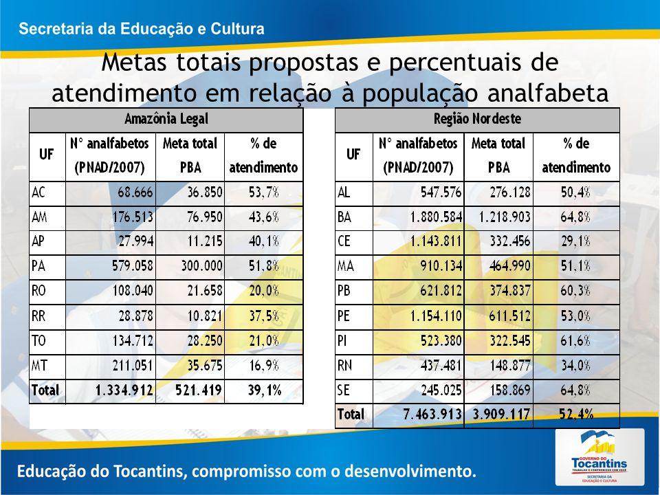Metas totais propostas e percentuais de atendimento em relação à população analfabeta