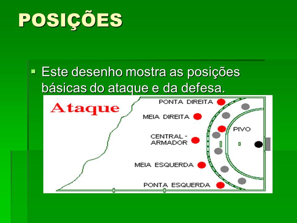 POSIÇÕES Este desenho mostra as posições básicas do ataque e da defesa.