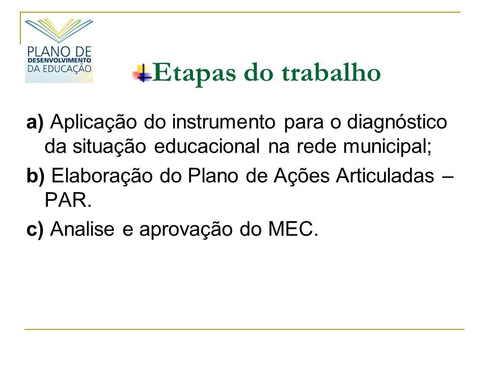 Etapas do trabalho a) Aplicação do instrumento para o diagnóstico da situação educacional na rede municipal;