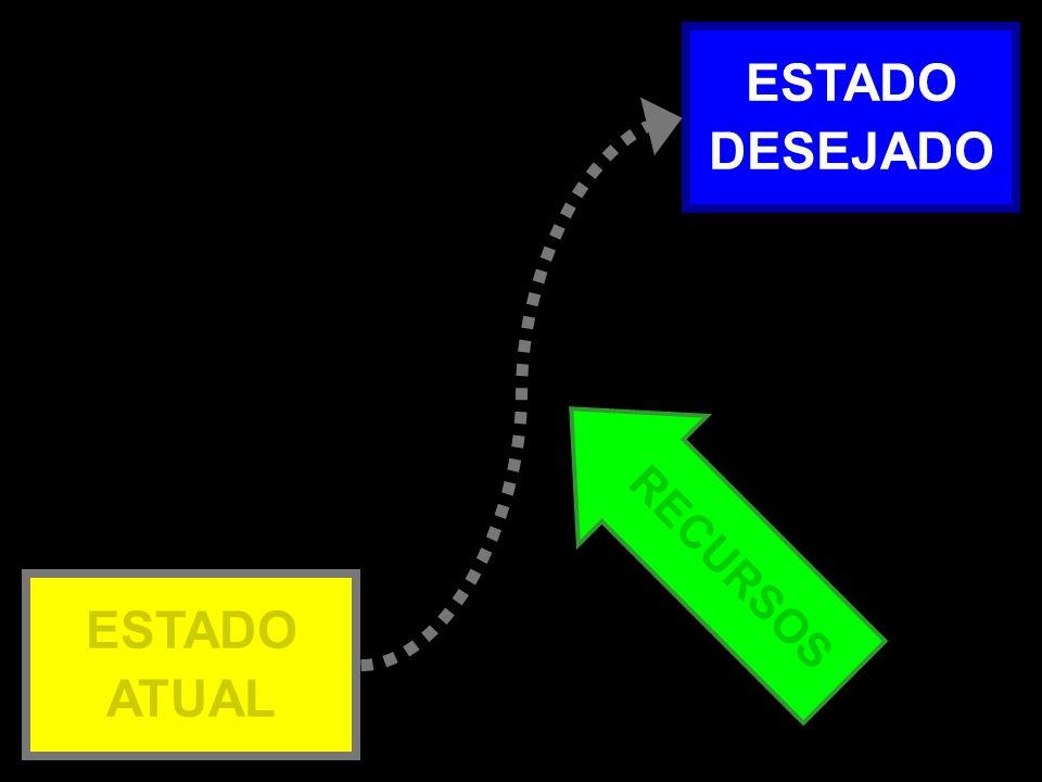 ESTADO DESEJADO Atual x Desejado – 2b RECURSOS ESTADO ATUAL