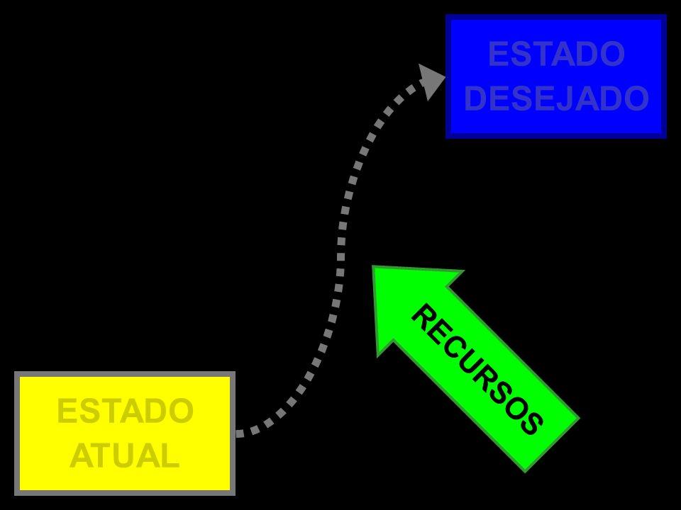 ESTADO DESEJADO Atual x Desejado – 3b RECURSOS ESTADO ATUAL