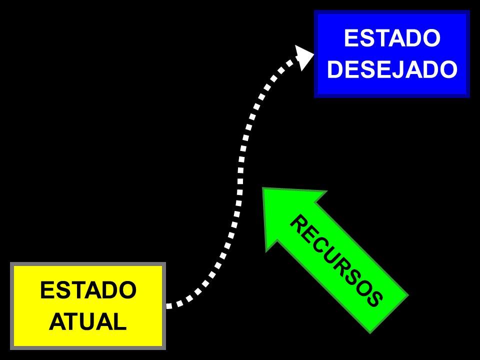ESTADO DESEJADO Atual x Desejado – 1a RECURSOS ESTADO ATUAL