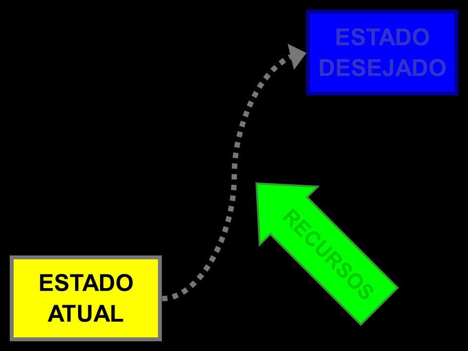 ESTADO DESEJADO Atual x Desejado – 1b RECURSOS ESTADO ATUAL