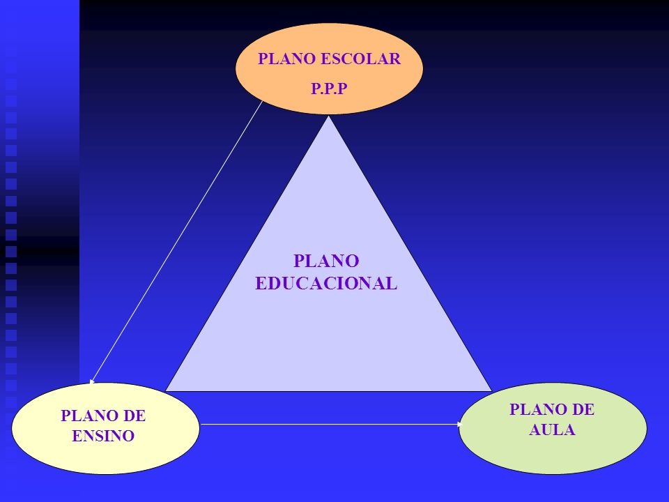 PLANO DE AULA PLANO ESCOLAR P.P.P PLANO EDUCACIONAL PLANO DE ENSINO