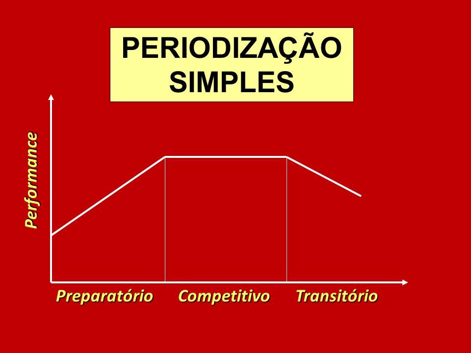 PERIODIZAÇÃO SIMPLES Performance Preparatório Competitivo Transitório