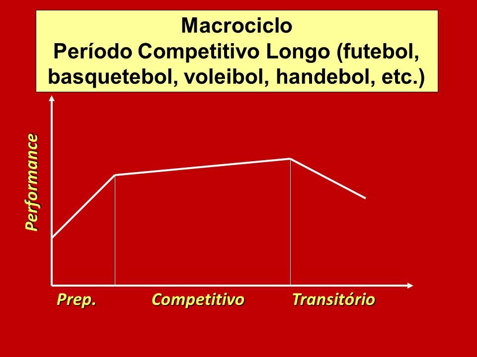 Macrociclo Período Competitivo Longo (futebol, basquetebol, voleibol, handebol, etc.) Performance.