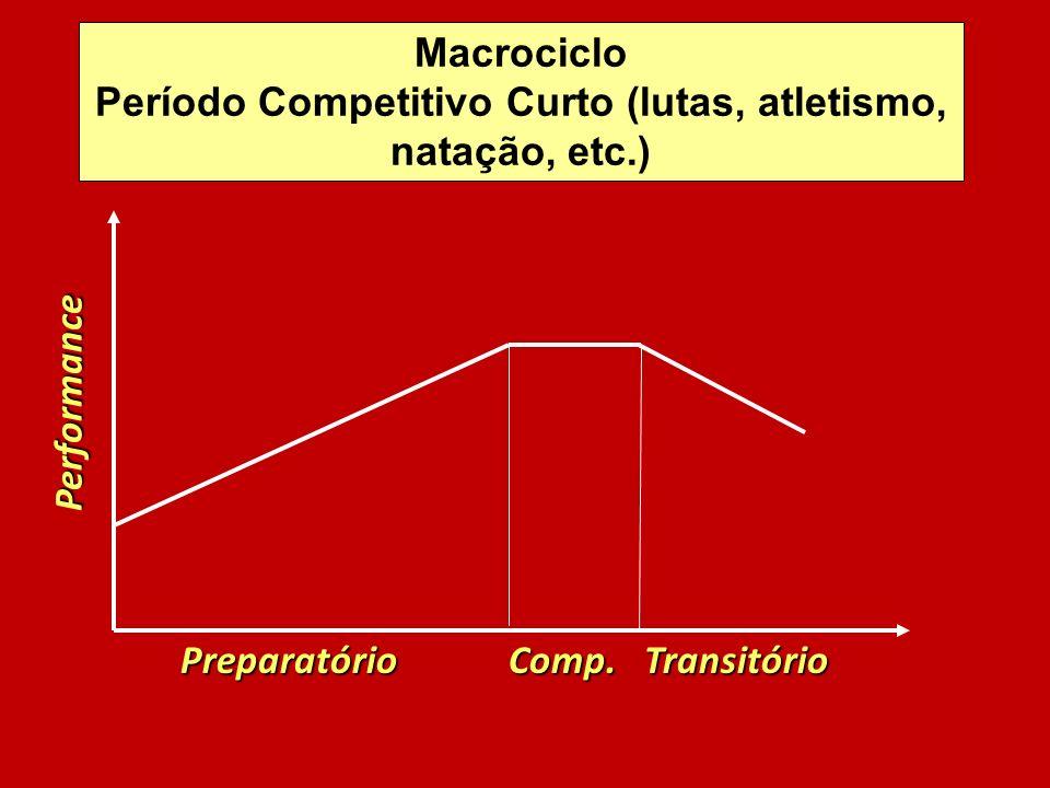 Período Competitivo Curto (lutas, atletismo, natação, etc.)