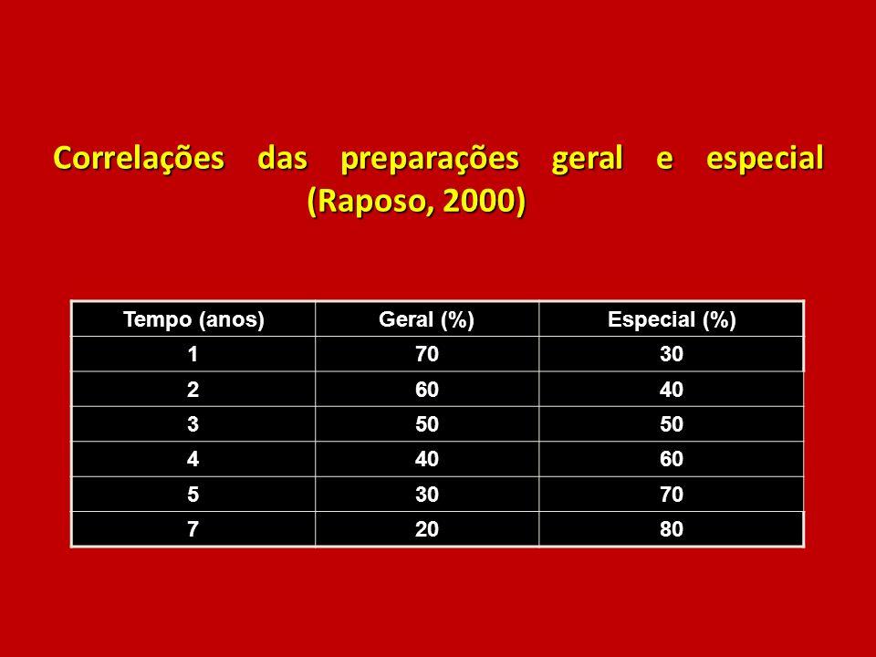 Correlações das preparações geral e especial (Raposo, 2000)
