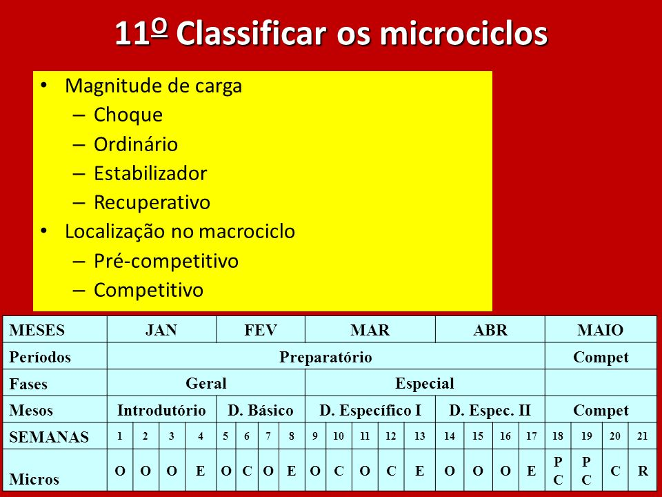 11O Classificar os microciclos