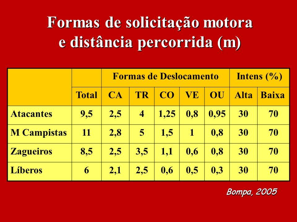 Formas de solicitação motora e distância percorrida (m)