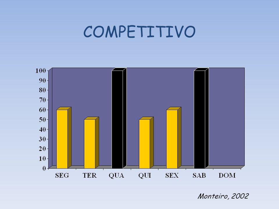 COMPETITIVO Monteiro, 2002