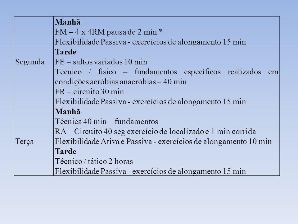 Segunda Manhã. FM – 4 x 4RM pausa de 2 min * Flexibilidade Passiva - exercícios de alongamento 15 min.
