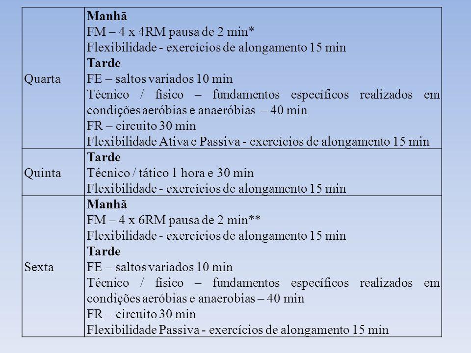 Quarta Manhã. FM – 4 x 4RM pausa de 2 min* Flexibilidade - exercícios de alongamento 15 min. Tarde.