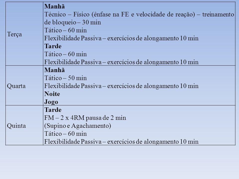Terça Manhã. Técnico – Físico (ênfase na FE e velocidade de reação) – treinamento de bloqueio – 30 min.