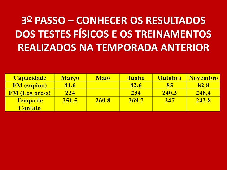 3O PASSO – CONHECER OS RESULTADOS DOS TESTES FÍSICOS E OS TREINAMENTOS REALIZADOS NA TEMPORADA ANTERIOR