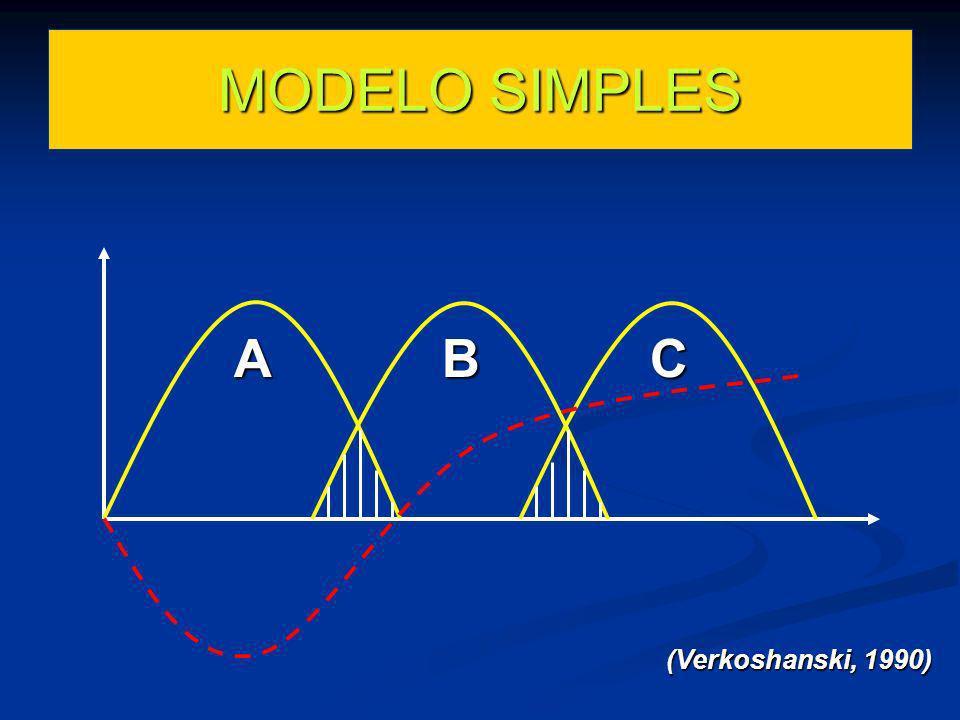 MODELO SIMPLES A B C (Verkoshanski, 1990)
