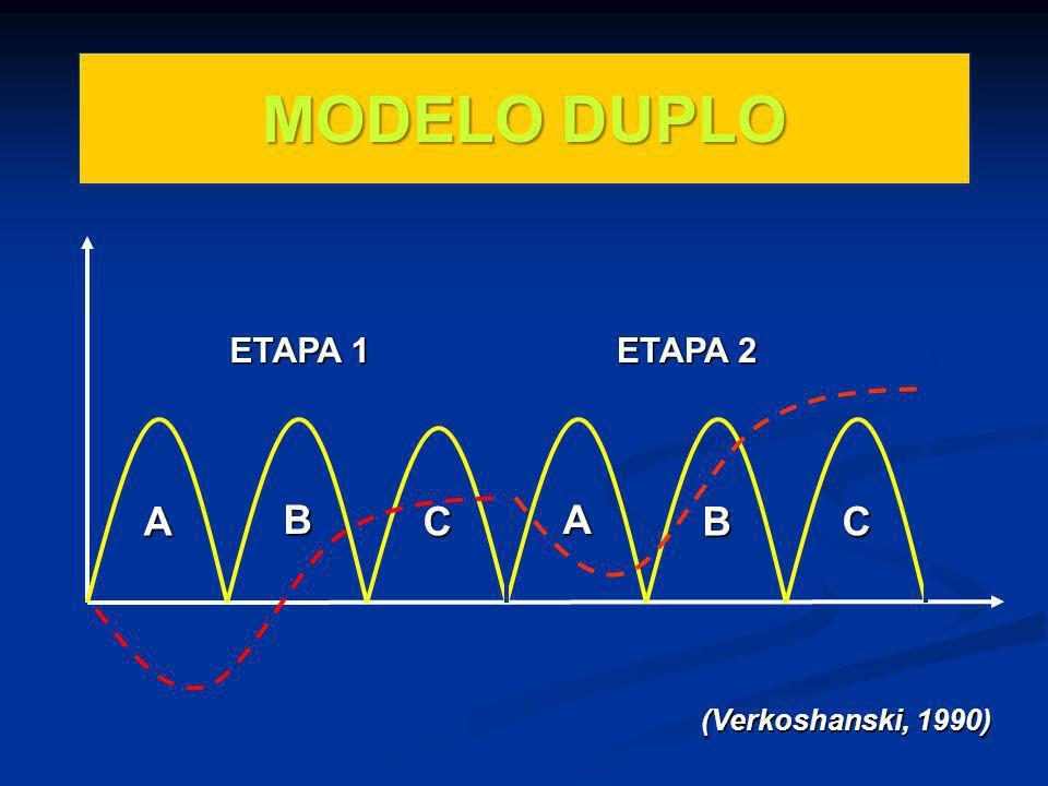 MODELO DUPLO ETAPA 1 ETAPA 2 A B C A B C (Verkoshanski, 1990)