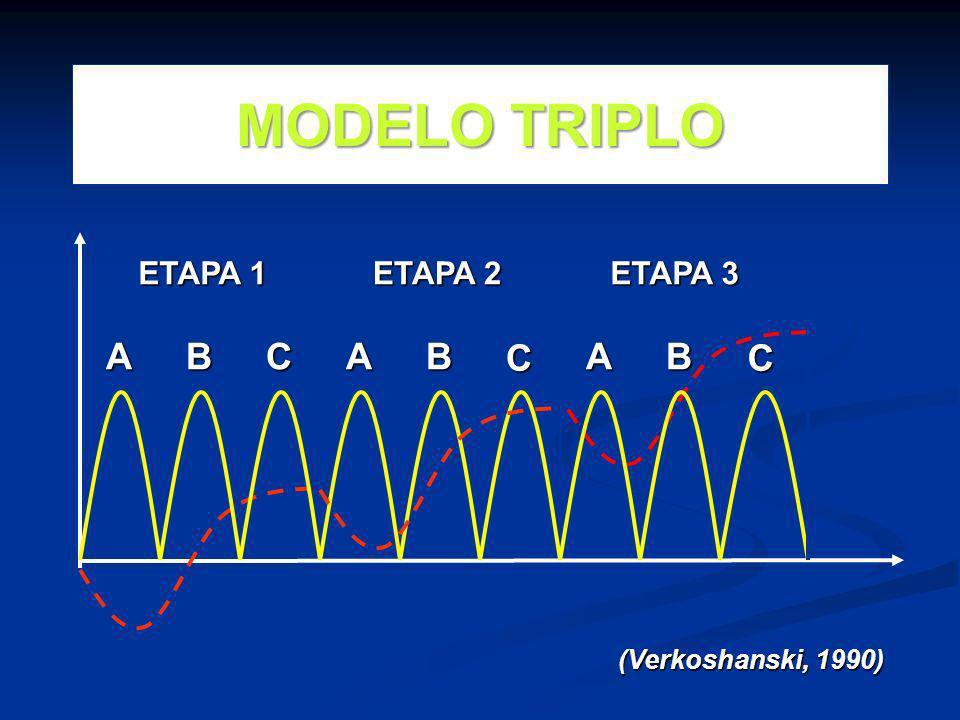 MODELO TRIPLO A B C A B C A B C ETAPA 1 ETAPA 2 ETAPA 3