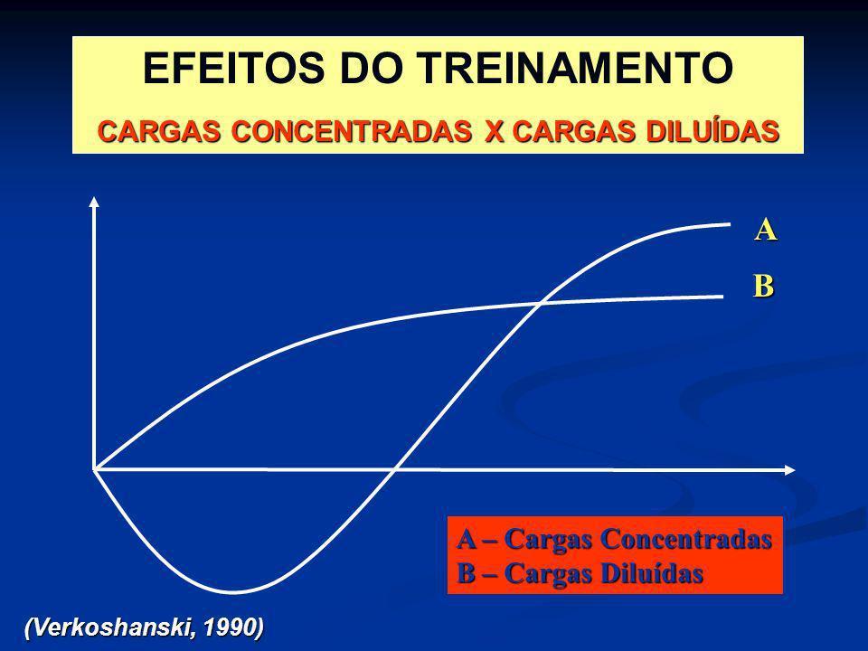 EFEITOS DO TREINAMENTO CARGAS CONCENTRADAS X CARGAS DILUÍDAS
