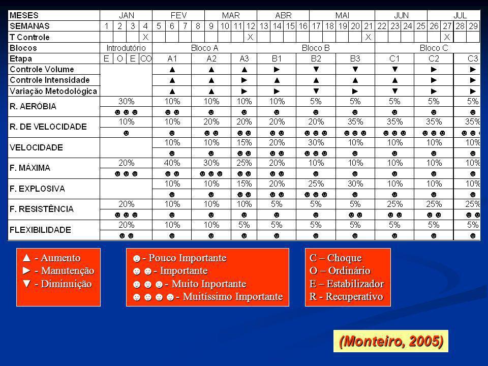 (Monteiro, 2005) ▲ - Aumento ► - Manutenção ▼ - Diminuição