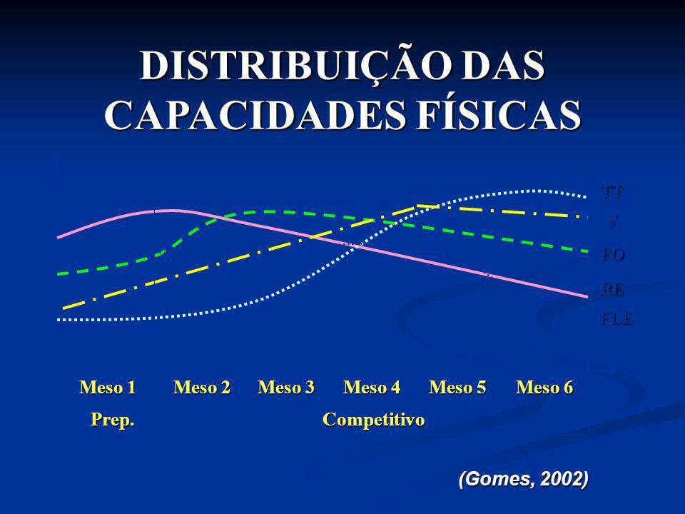 DISTRIBUIÇÃO DAS CAPACIDADES FÍSICAS