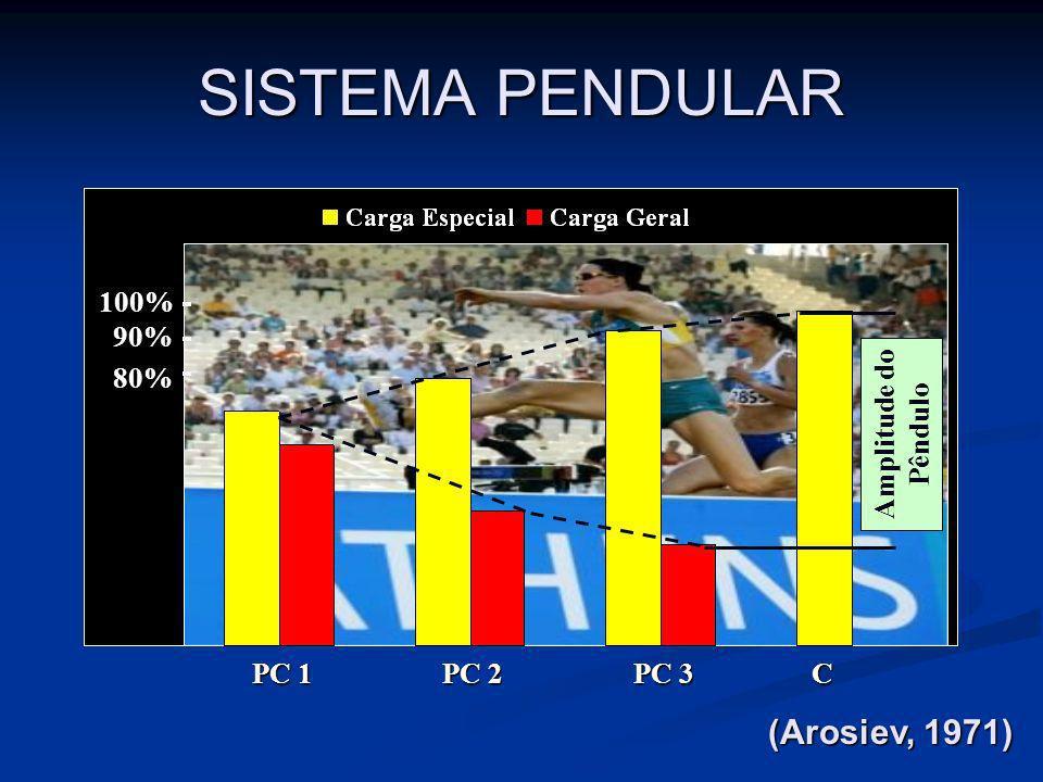 SISTEMA PENDULAR (Arosiev, 1971) 100% 90% 80% Amplitude do Pêndulo