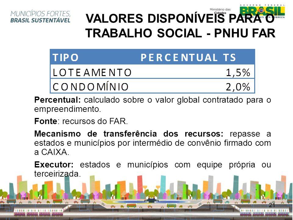 VALORES DISPONÍVEIS PARA O TRABALHO SOCIAL - PNHU FAR