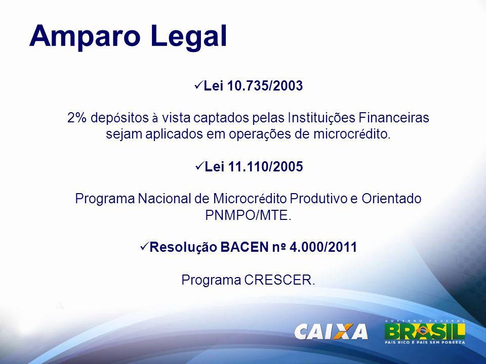 Programa Nacional de Microcrédito Produtivo e Orientado PNMPO/MTE.