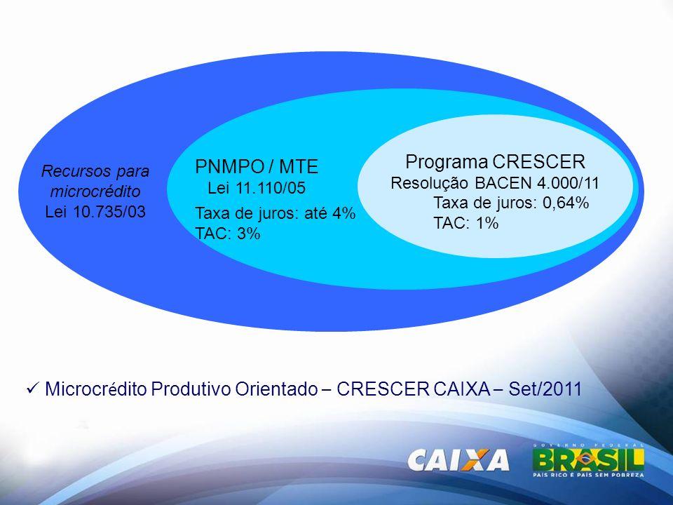 Programa CRESCER Resolução BACEN 4.000/11 PNMPO / MTE Lei 11.110/05