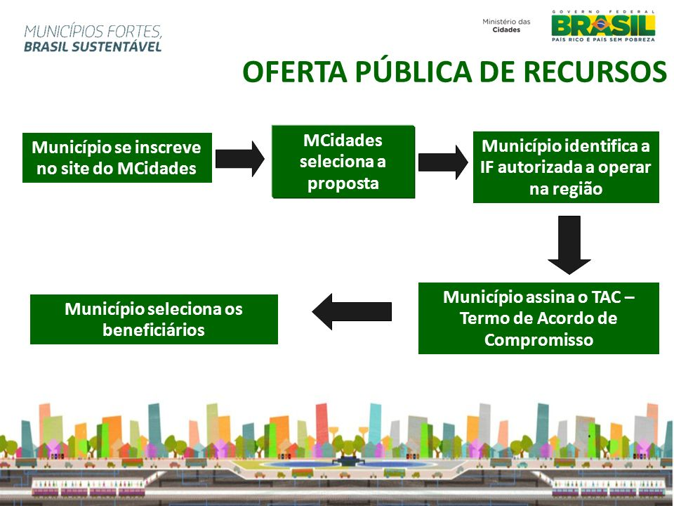 OFERTA PÚBLICA DE RECURSOS