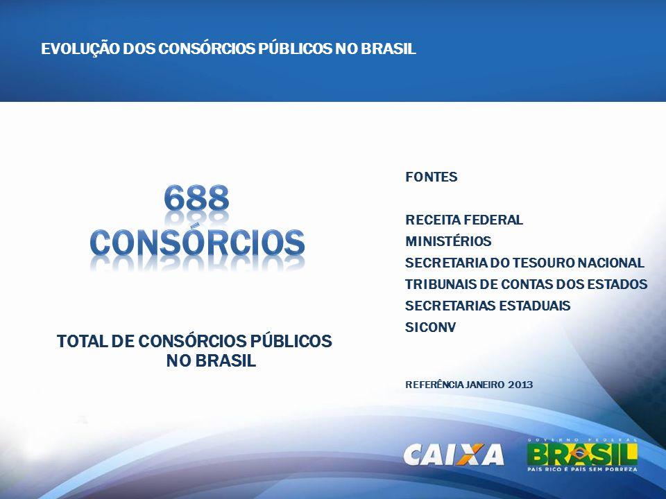 TOTAL DE CONSÓRCIOS PÚBLICOS NO BRASIL