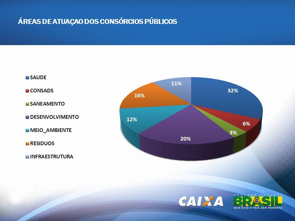 ÁREAS DE ATUAÇAO DOS CONSÓRCIOS PÚBLICOS