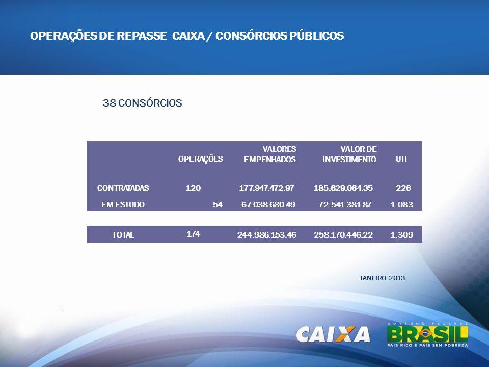 OPERAÇÕES DE REPASSE CAIXA / CONSÓRCIOS PÚBLICOS