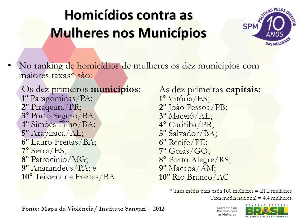 Homicídios contra as Mulheres nos Municípios