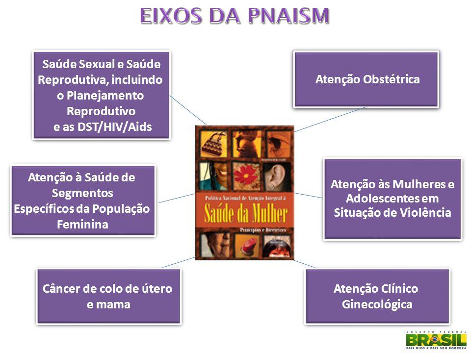 EIXOS DA PNAISM Saúde Sexual e Saúde Reprodutiva, incluindo