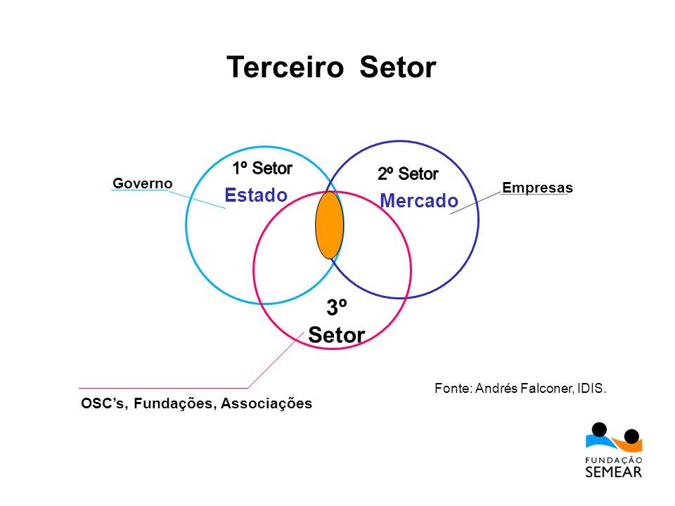 Terceiro Setor 3º Setor Estado Mercado 1º Setor 2º Setor Governo