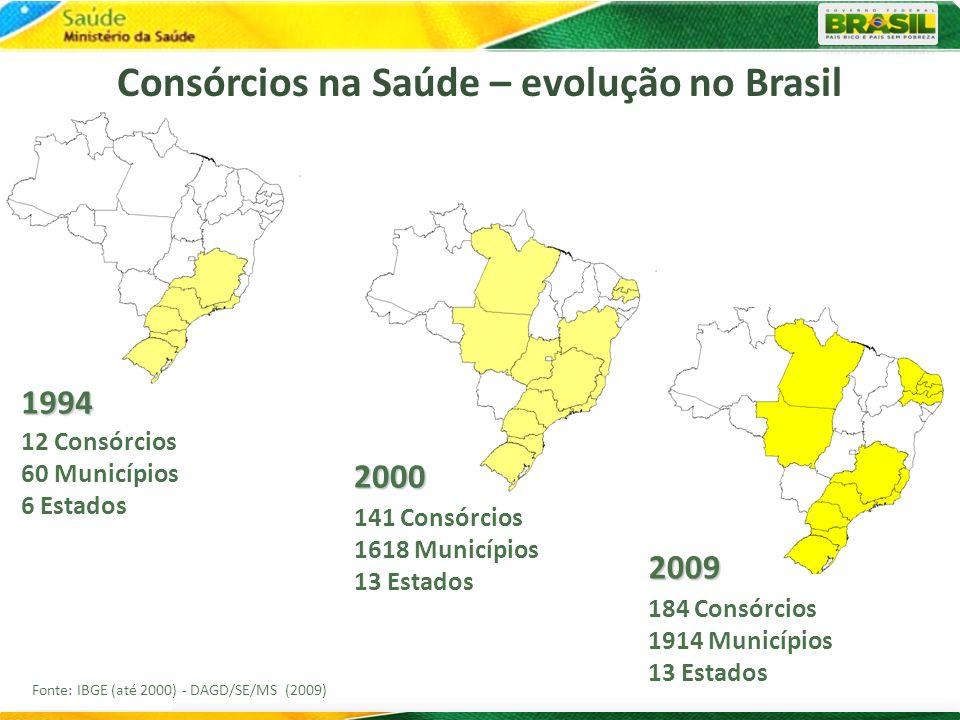 Consórcios na Saúde – evolução no Brasil