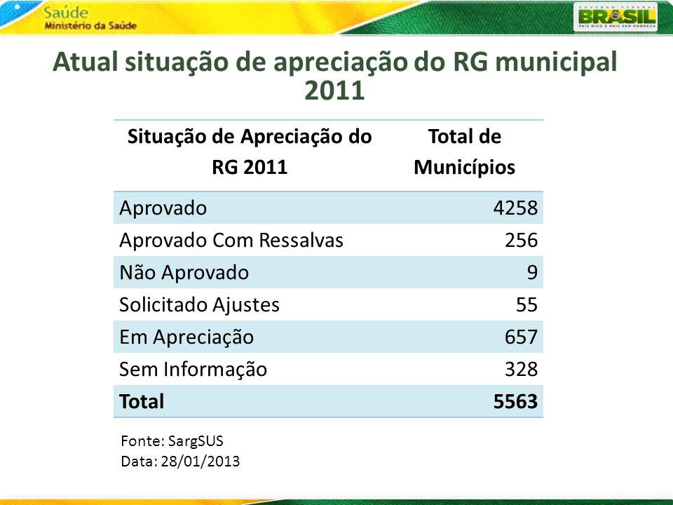 Atual situação de apreciação do RG municipal 2011