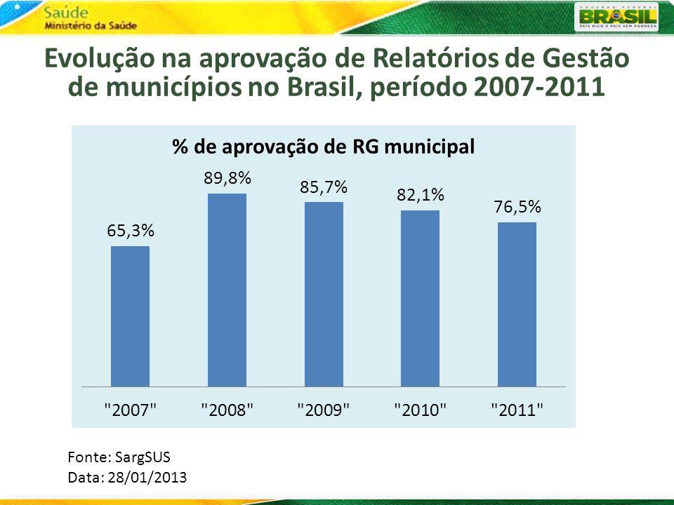 Evolução na aprovação de Relatórios de Gestão de municípios no Brasil, período 2007-2011
