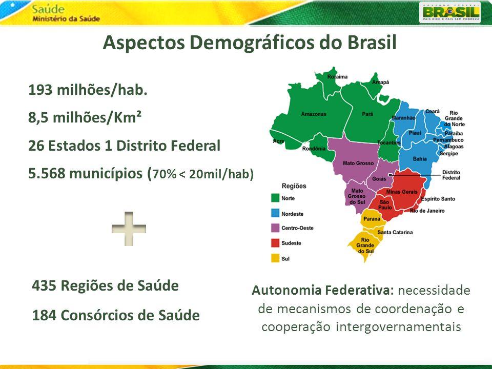 Aspectos Demográficos do Brasil