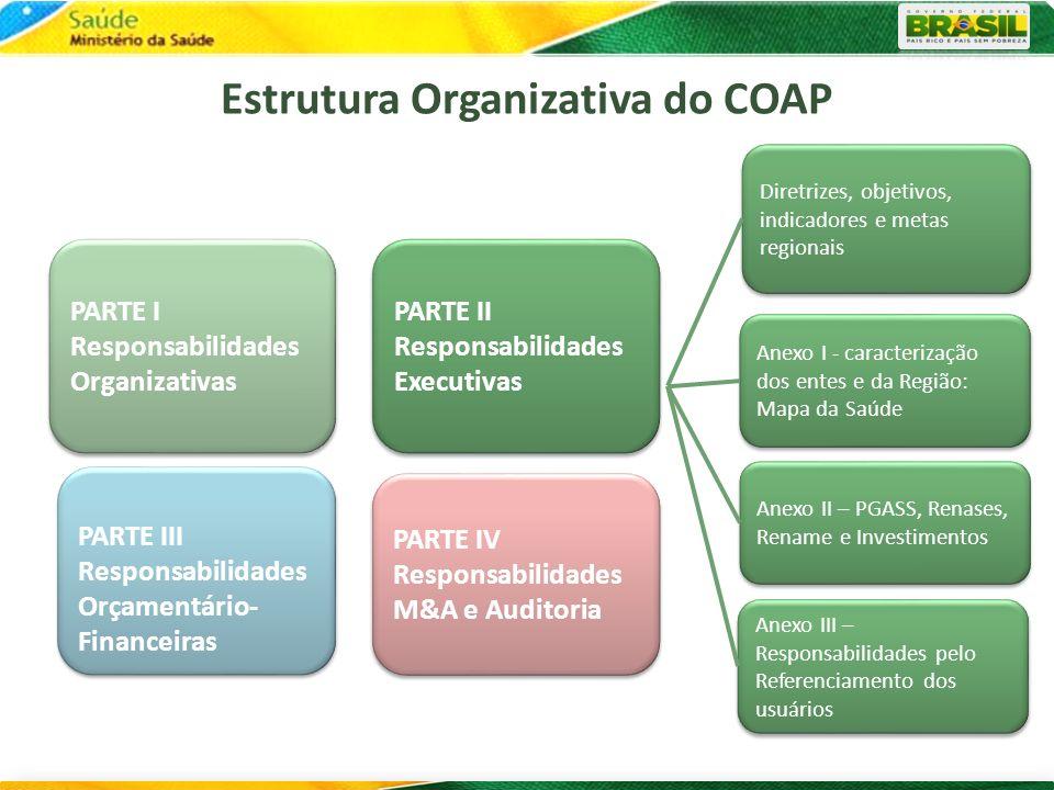 Estrutura Organizativa do COAP