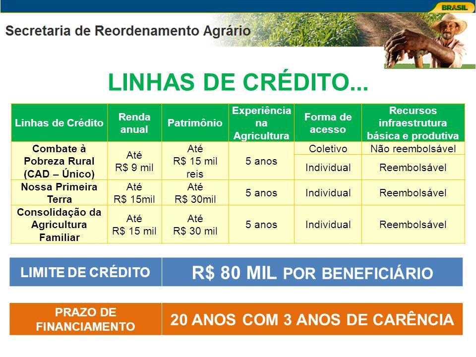 LINHAS DE CRÉDITO... R$ 80 MIL POR BENEFICIÁRIO