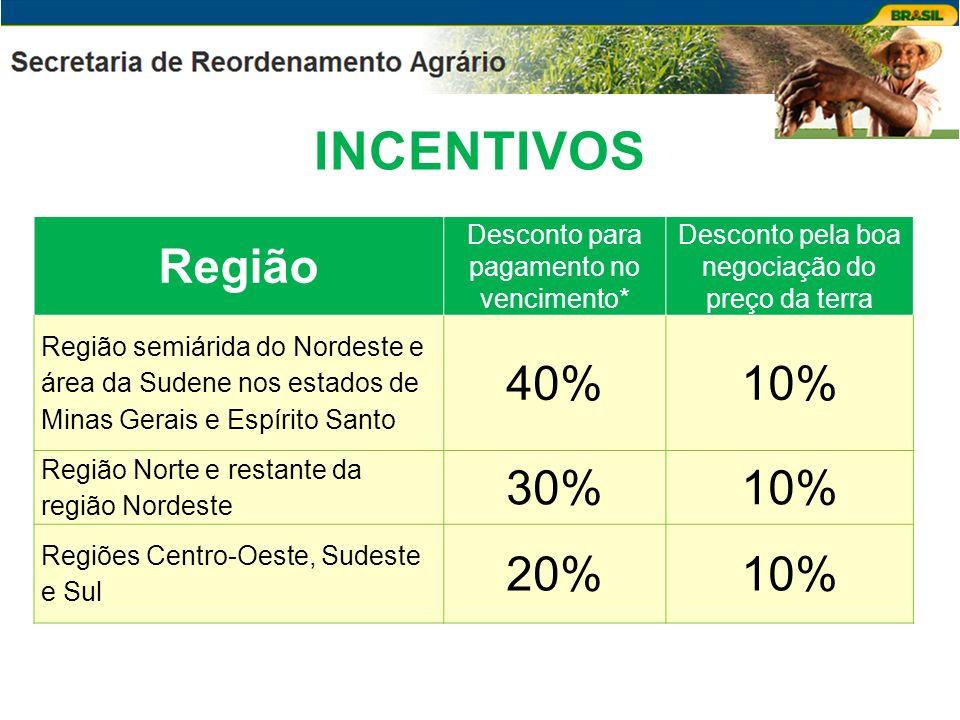 INCENTIVOS Região 40% 10% 30% 20%
