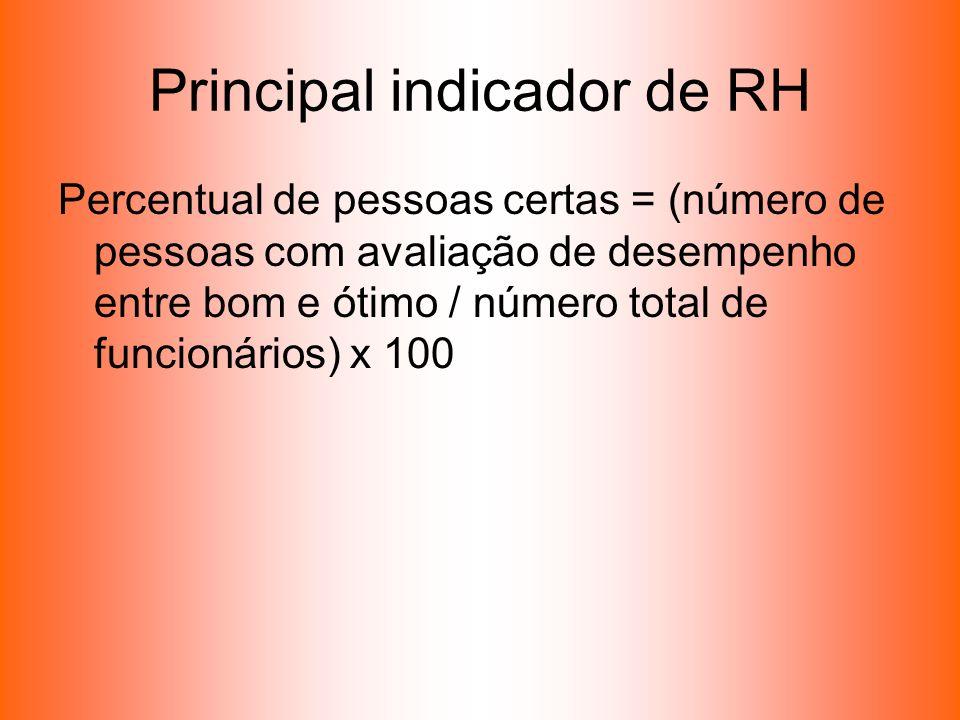 Principal indicador de RH
