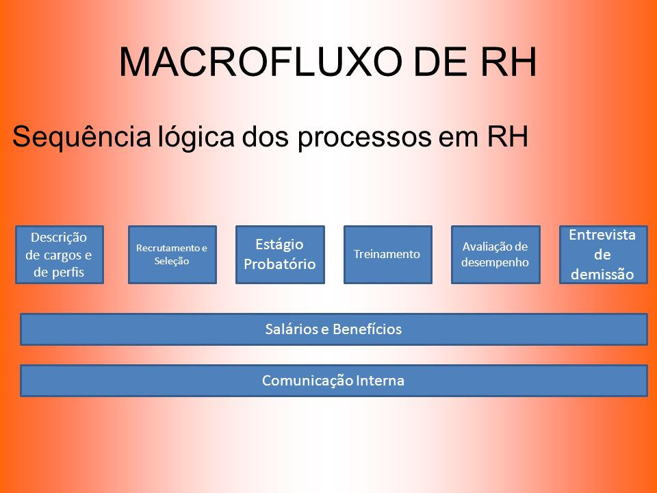 MACROFLUXO DE RH Sequência lógica dos processos em RH