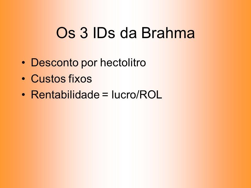 Os 3 IDs da Brahma Desconto por hectolitro Custos fixos