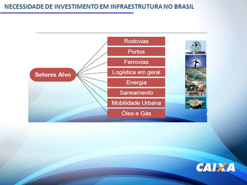 NECESSIDADE DE INVESTIMENTO EM INFRAESTRUTURA NO BRASIL