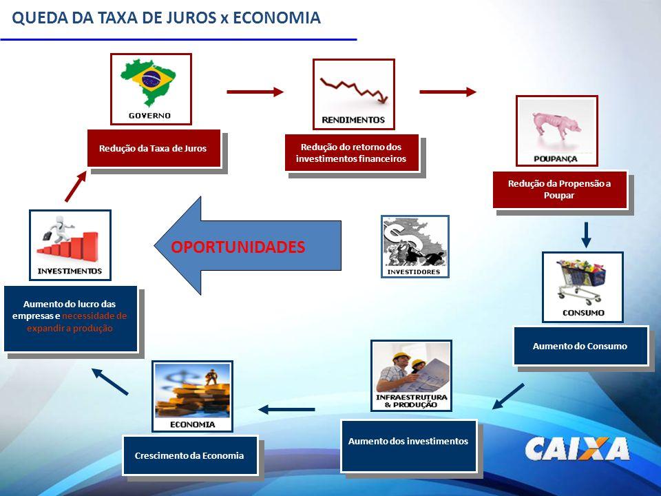 QUEDA DA TAXA DE JUROS x ECONOMIA