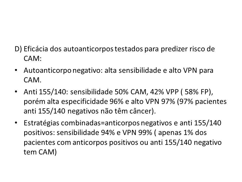 D) Eficácia dos autoanticorpos testados para predizer risco de CAM: